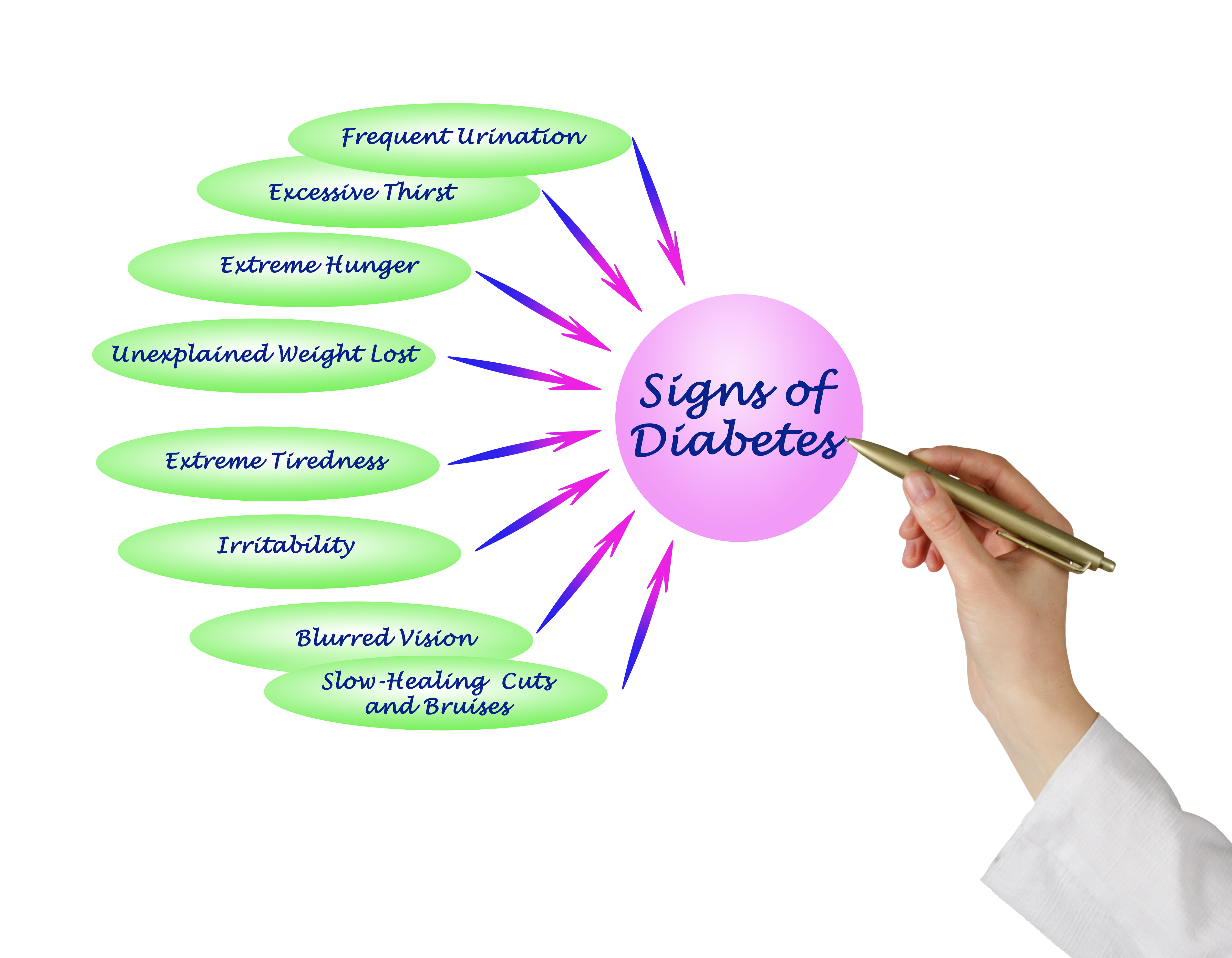 What are the signs of diabetes?